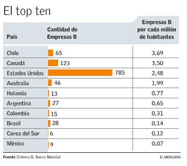Chile-empresasB